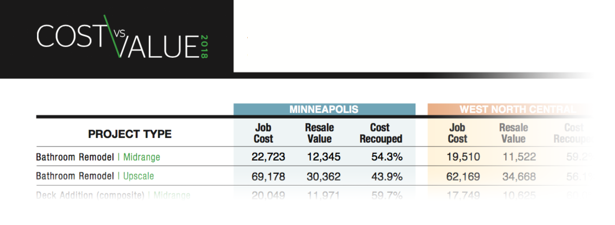 what will it cost to remodel my bathroom in the twin cities